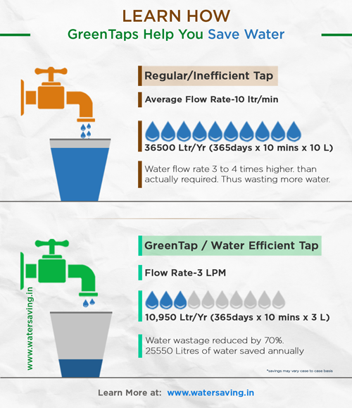 water conservation in india pdf
